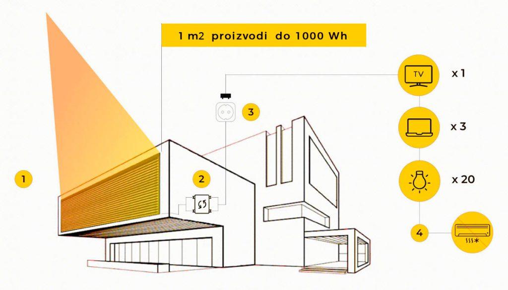 kako funkcionira solargaps